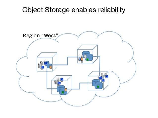 """Object Storage enables reliabilityRegion """"West"""""""
