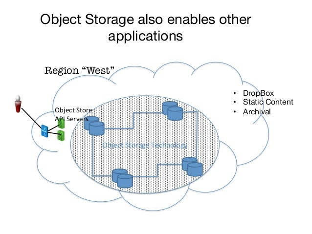 """Object Storage also enables other          applicationsRegion """"West""""                                                      ..."""