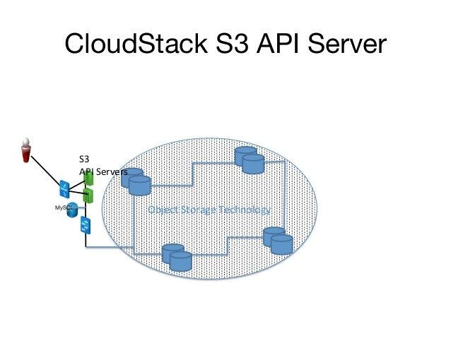 CloudStack S3 API Server         S3           API Servers MySQL                              Object Storage Te...