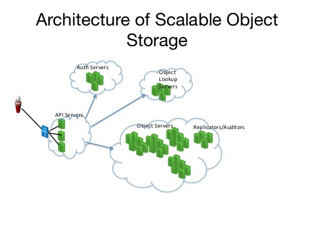 Architecture of Scalable Object            Storage               Auth Servers                                         ...