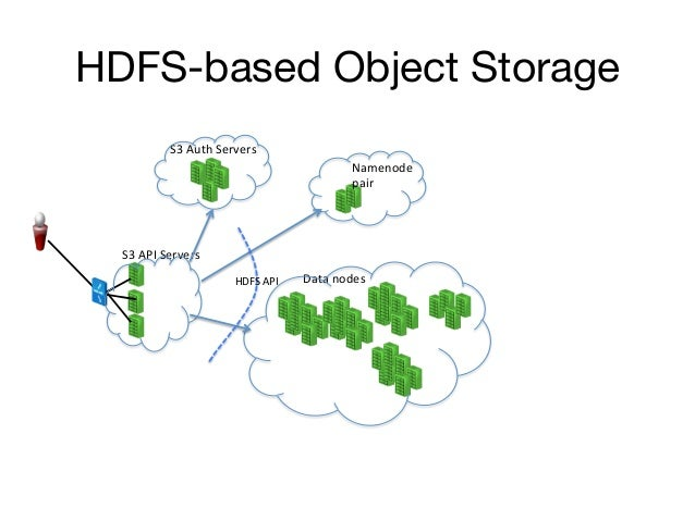 HDFS-based Object Storage                S3 Auth Servers                                                            ...