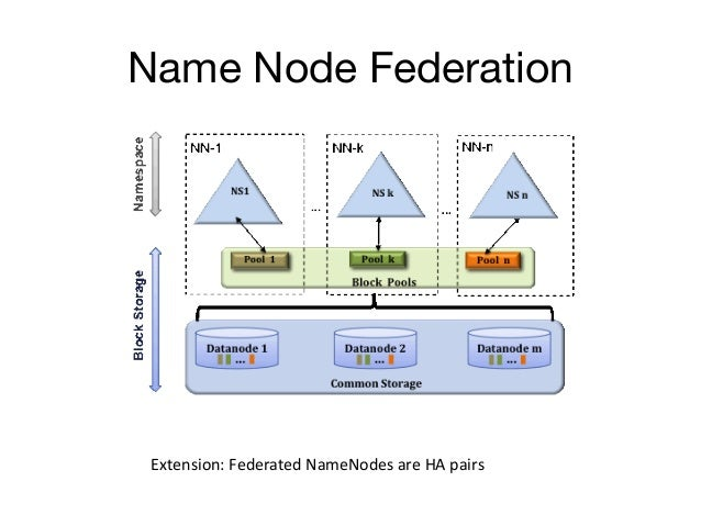 Name Node Federation Extension: Federated NameNodes are HA pairs