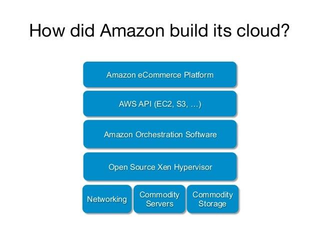 How did Amazon build its cloud?           Amazon eCommerce Platform              AWS API (EC2, S3, …)           Amazon Orc...