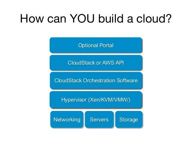 How can YOU build a cloud?       Amazon eCommerce Platform            Optional Portal          AWS API (EC2, S3, …)       ...