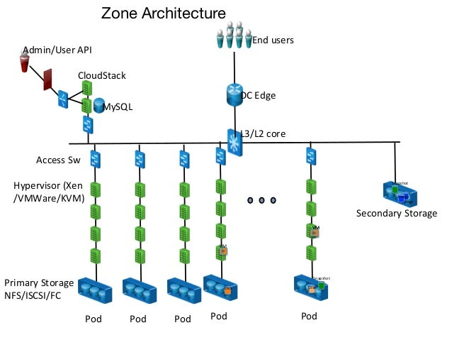 Zone Architecture                                                                                    End users      Ad...