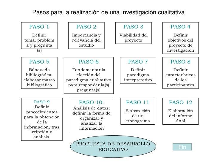 Pasos para la realización de una investigación cualitativa  PASO 1                PASO 2                PASO 3            ...