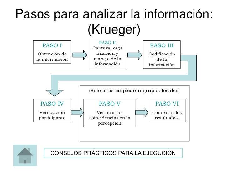 Pasos para analizar la información:            (Krueger)                        PASO II     PASO I          Captura, orga ...