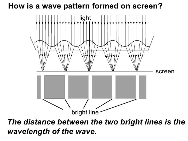 s4 e phy waves tranverse  t