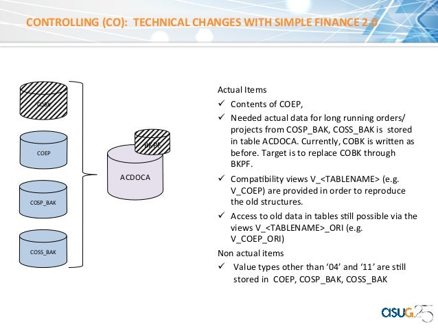 Sap S 4hana Finance Capability And Frequently Asked Questions