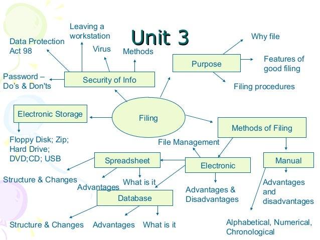 S4 revision unit mind maps - Advantages disadvantages electronic locks ...