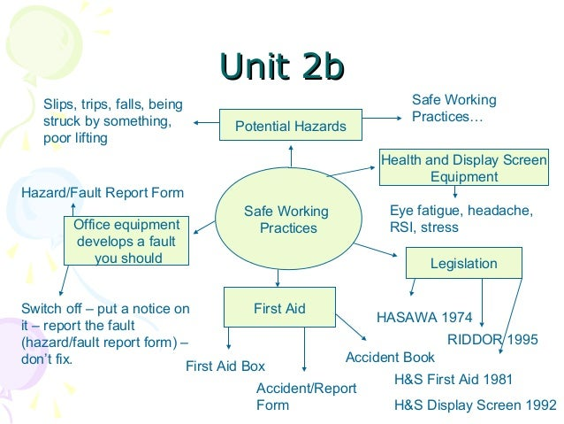 S4 Revision Unit Mind Maps