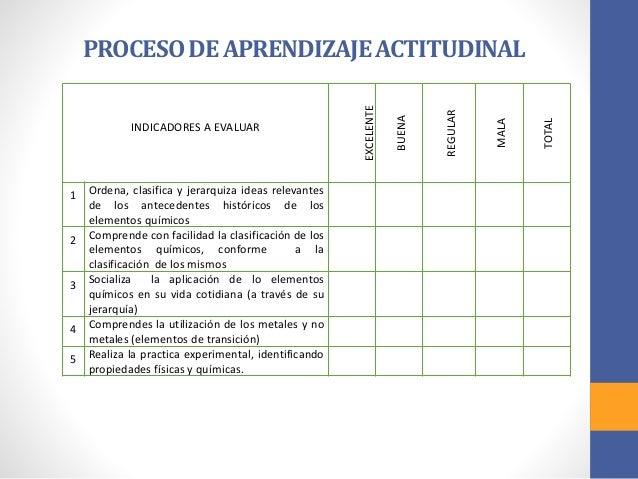 Situacin de aprendizaje en la aplicacin de la tabla periodica 13 urtaz Gallery