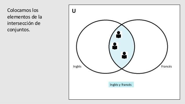 Aplicacion de diagramas de venn para la resolucin de problemas u francsingls ingls y francs 16 colocamos los elementos de la interseccin de conjuntos ccuart Images