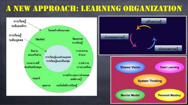 2015 lesson 1 history and current concept of management