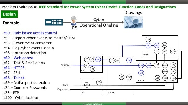 S4x19 Stage 2 Making Power System Cybersecurity Part of the