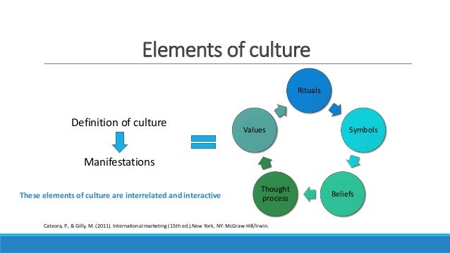 assessing cultural values and beliefs Culturally competent nursing care  with insight into one's own cultural health-care beliefs and values  5 ⇓ contains a framework for assessing cultural, .