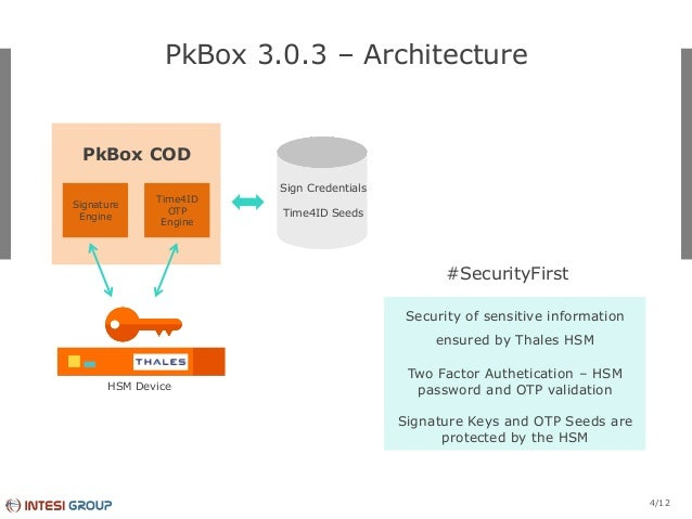 PkBox as simple and secure cloud electronic signature creation and va…