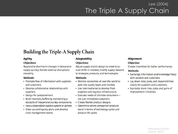 Lee (2004)   The Triple A Supply Chain