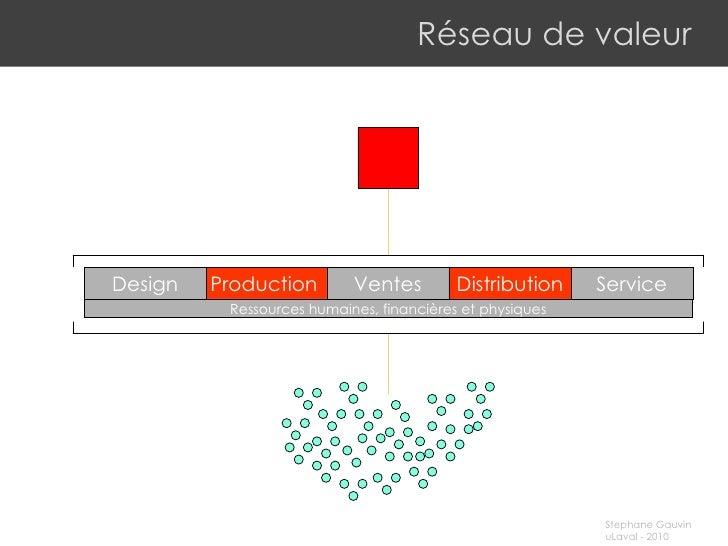 Réseau de valeur Production Design Ventes Service Distribution Ressources humaines, financières et physiques