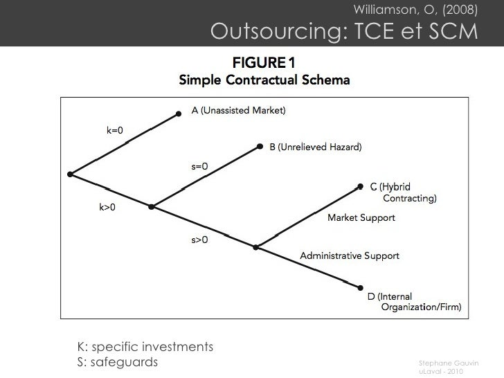 Williamson, O, (2008) Outsourcing: TCE et SCM K: specific investments S: safeguards