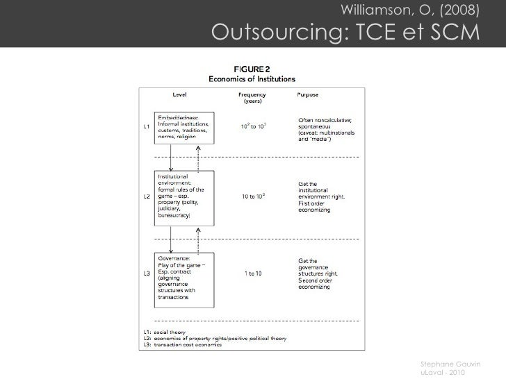 Williamson, O, (2008) Outsourcing: TCE et SCM
