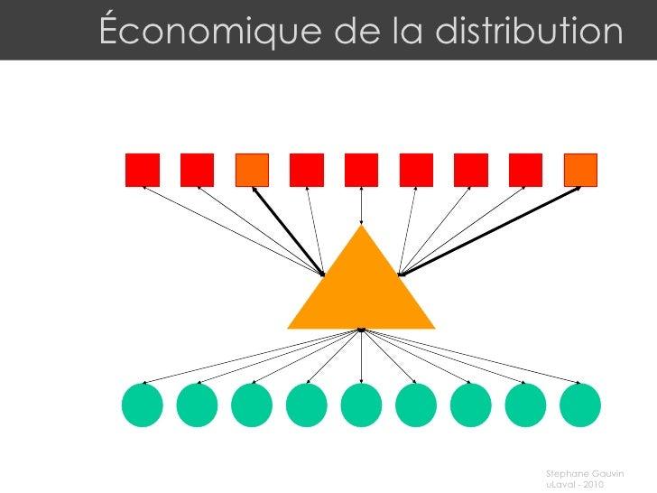 Économique de la distribution