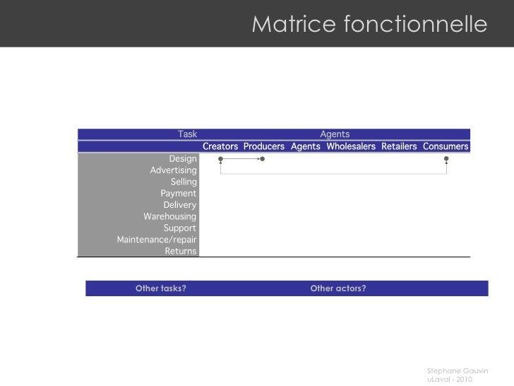 Matrice fonctionnelle Other tasks? Other actors?