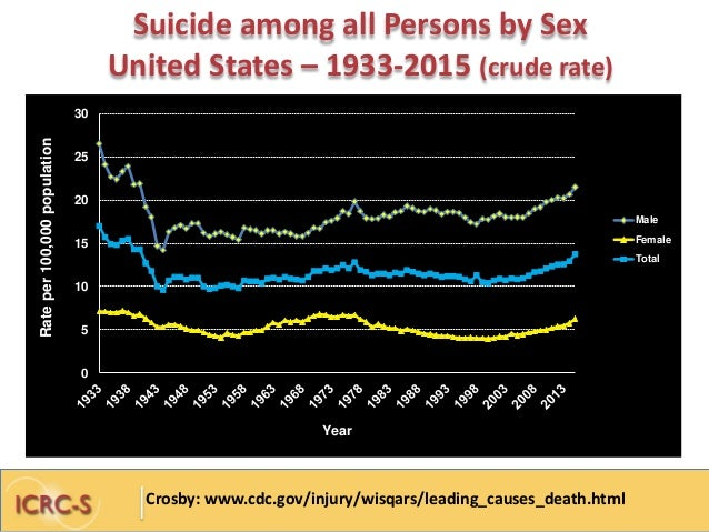 Knox College Gay Statistics Suicide College