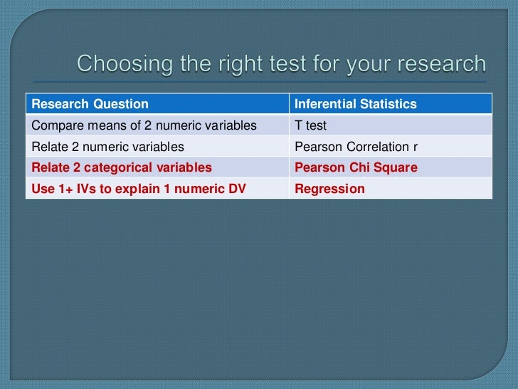Research Question                      Inferential StatisticsCompare means of 2 numeric variables   T testRelate 2 numeric...