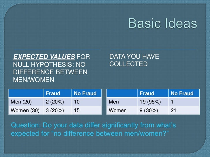 EXPECTED VALUES FOR               DATA YOU HAVENULL HYPOTHESIS: NO               COLLECTEDDIFFERENCE BETWEENMEN/WOMEN     ...