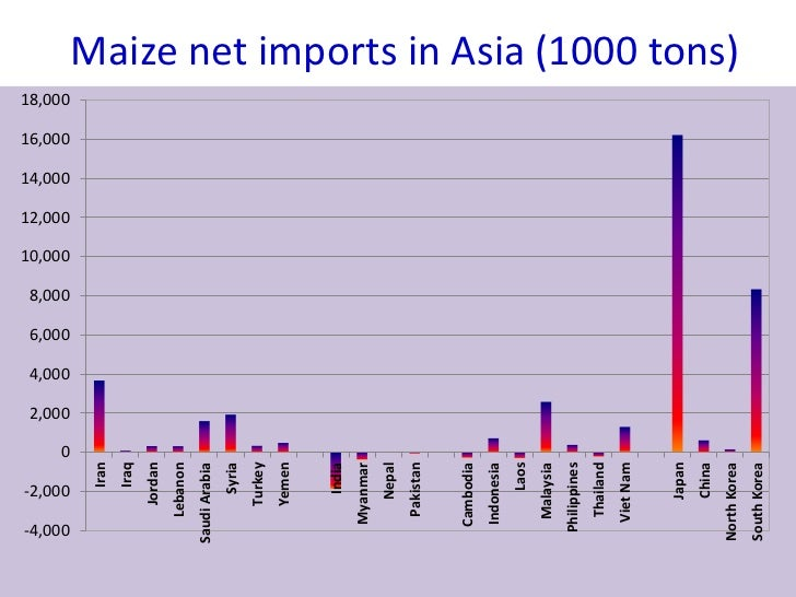S7 1 Changing Demand Patterns and Maize Value Chains in Asia