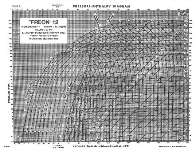 Freon12 Pressure Enthalpy Diagram
