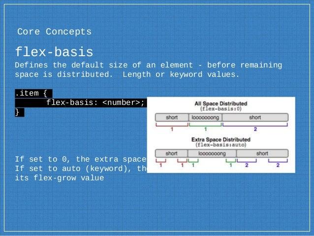 CSS Flexbox (flexible box layout)