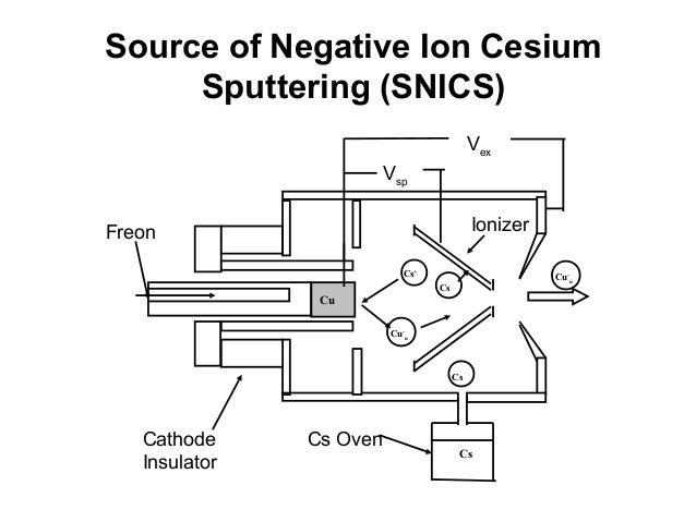 ion implantation