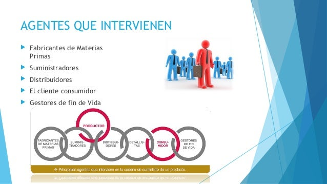 AGENTES QUE INTERVIENEN  Fabricantes de Materias Primas  Suministradores  Distribuidores  El cliente consumidor  Gest...
