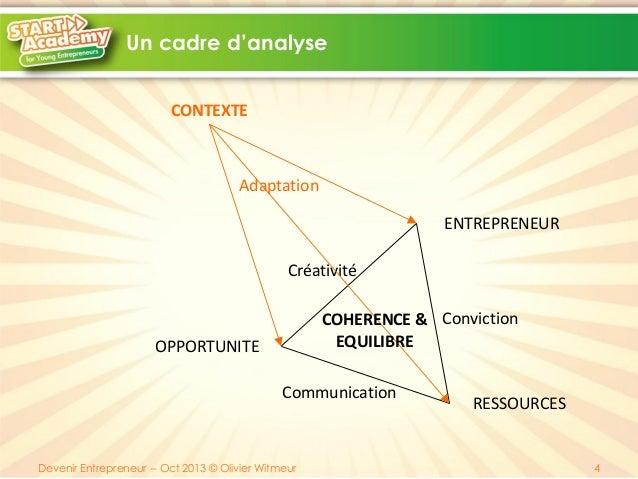 Un cadre d'analyse CONTEXTE  Adaptation ENTREPRENEUR Créativité COHERENCE & Conviction EQUILIBRE  OPPORTUNITE  Communicati...