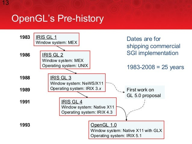 13 OpenGL's Pre-history IRIS GL 1 Window system: MEX IRIS GL 2 Window system: MEX Operating system: UNIX IRIS GL 3 Window ...