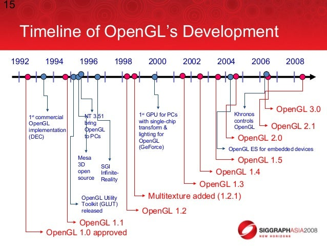 15 Timeline of OpenGL's Development