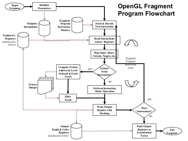 39 OpenGL Fragment Program Flowchart