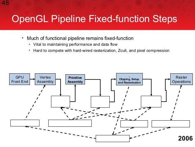 48 Primitive Program OpenGL Pipeline