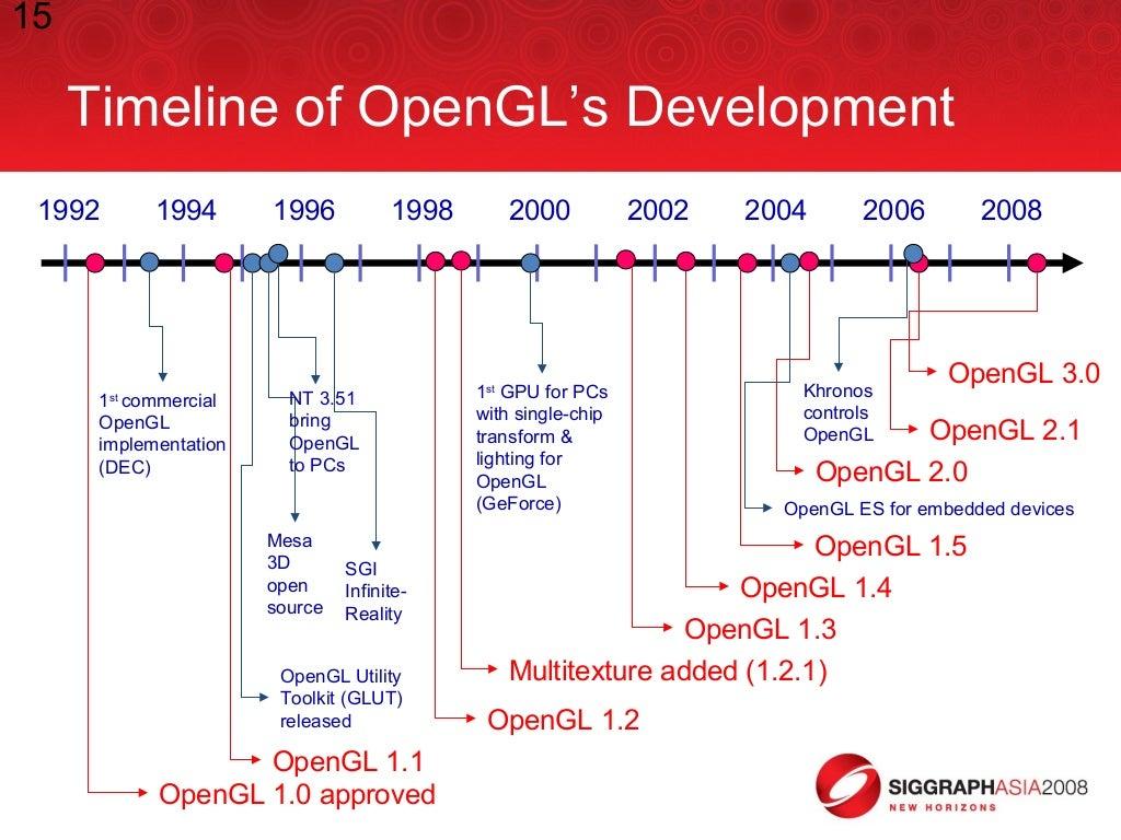 15 Timeline Of Opengls Development
