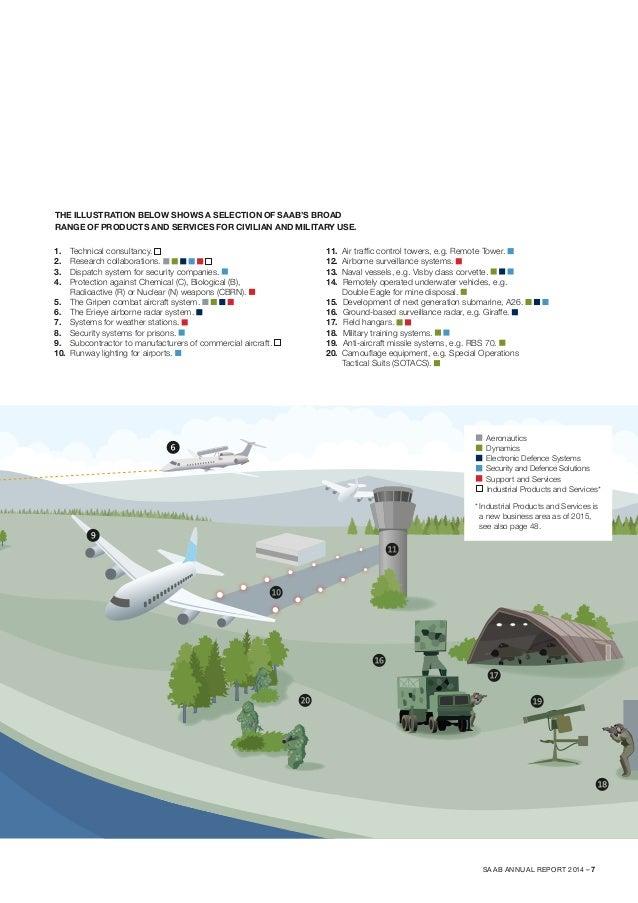 Saab Annual Report 2014