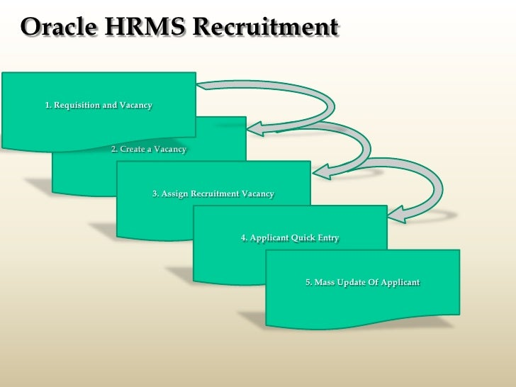 oracle hrms oracle hr presentation oracle purchasing
