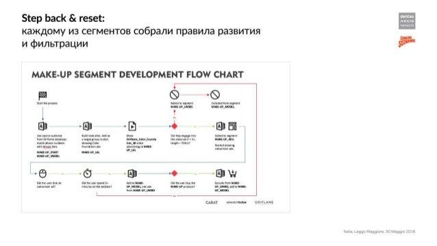 Приключения FMCG бренда в мире программатика и даты с сеансом полного разоблачения и демонстрацией откровенных цифр