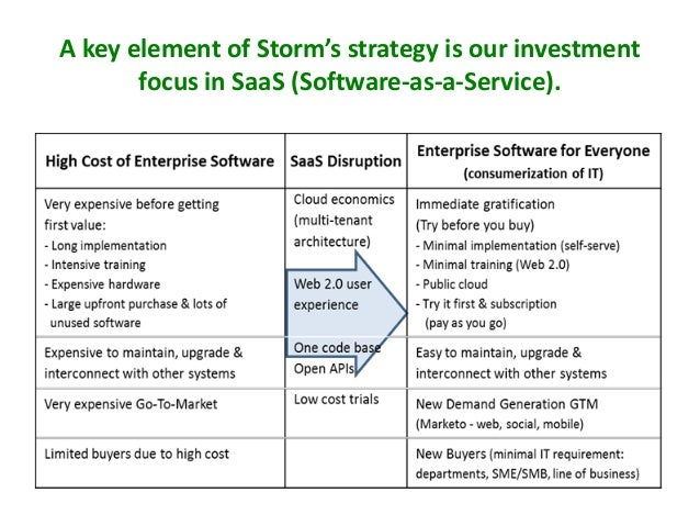 A key element of Storm's strategy is our investment focus in SaaS (Software-as-a-Service).