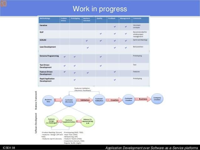ICSEA 08 Application Development over Software-as-a-Service platforms  Work in progress