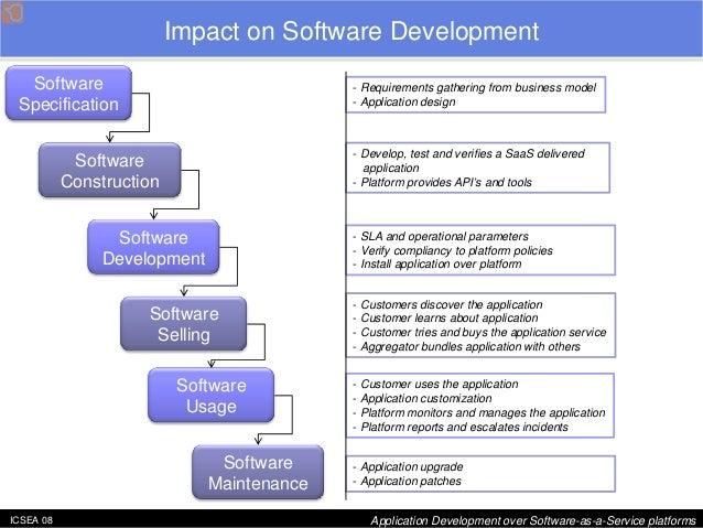 ICSEA 08 Application Development over Software-as-a-Service platforms  Impact on Software Development  Software Constructi...