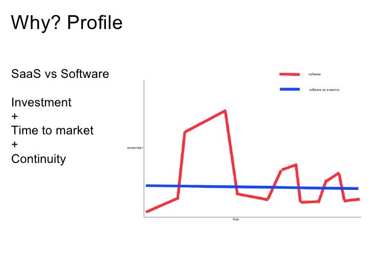Why? Profile  SaaS vs Software  Investment + Time to market + Continuity