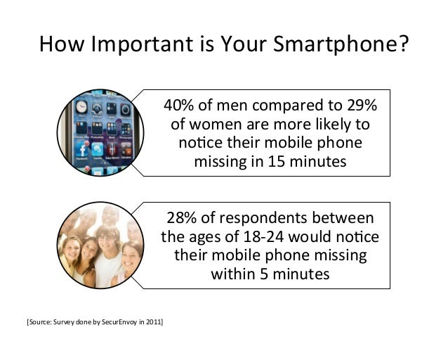 How Important is Your Smartphone?                                                                 40% of men...