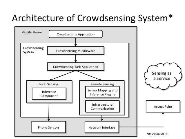 Architecture of Crowdsensing System*   Mobile Phone                                   Crowdsensing ApplicaUo...